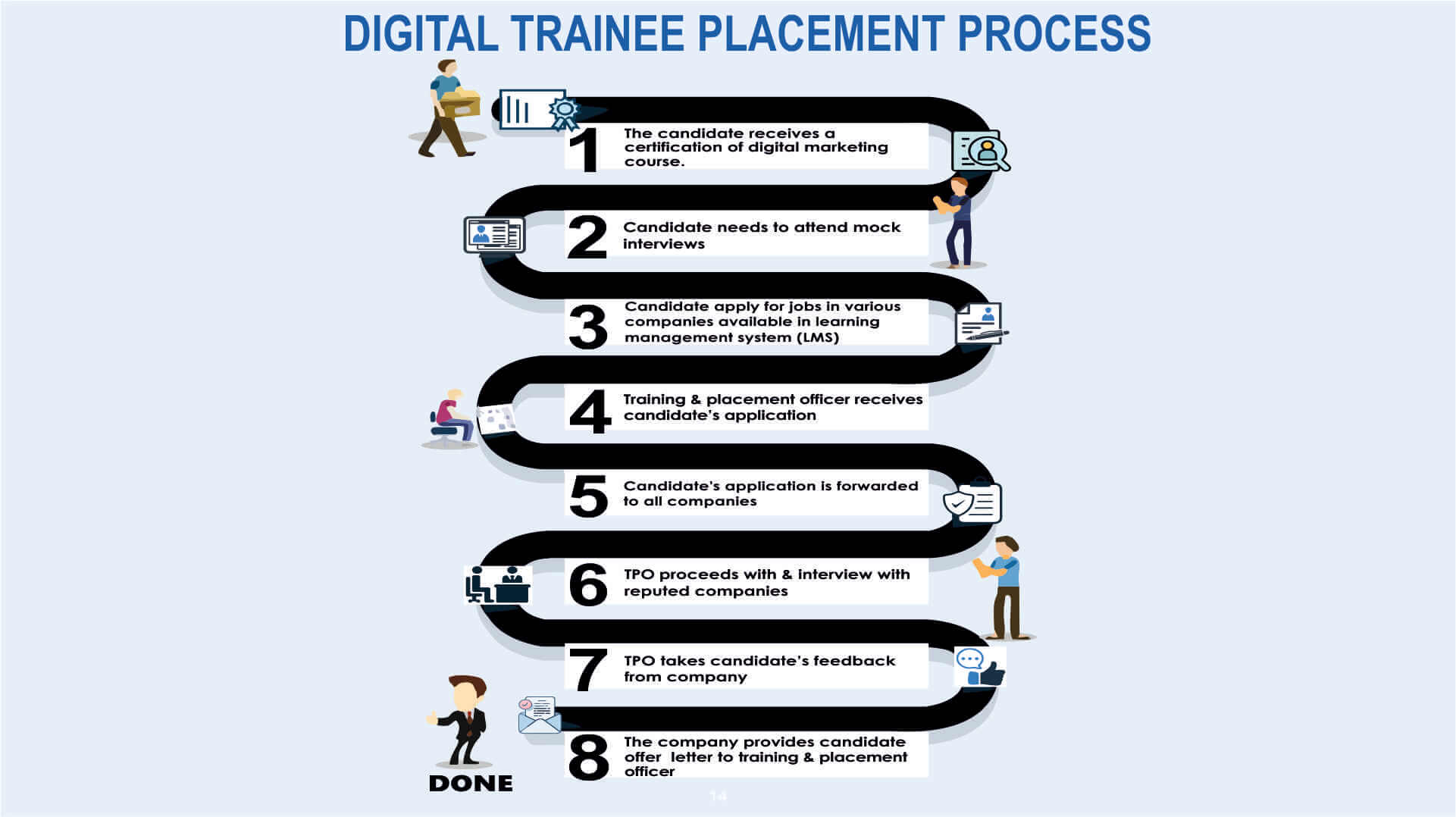 Digital Trainee Placement Process