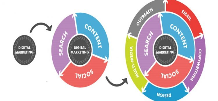 Doing a Digital Marketing Course: What Difference Does It Make?