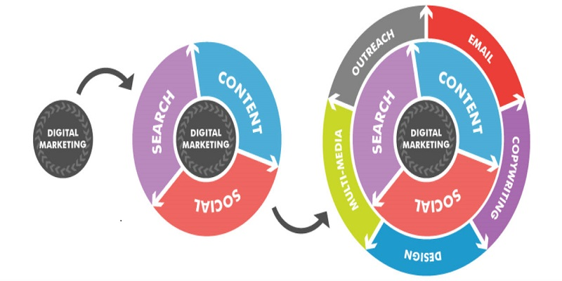 7 skills of digital marketing